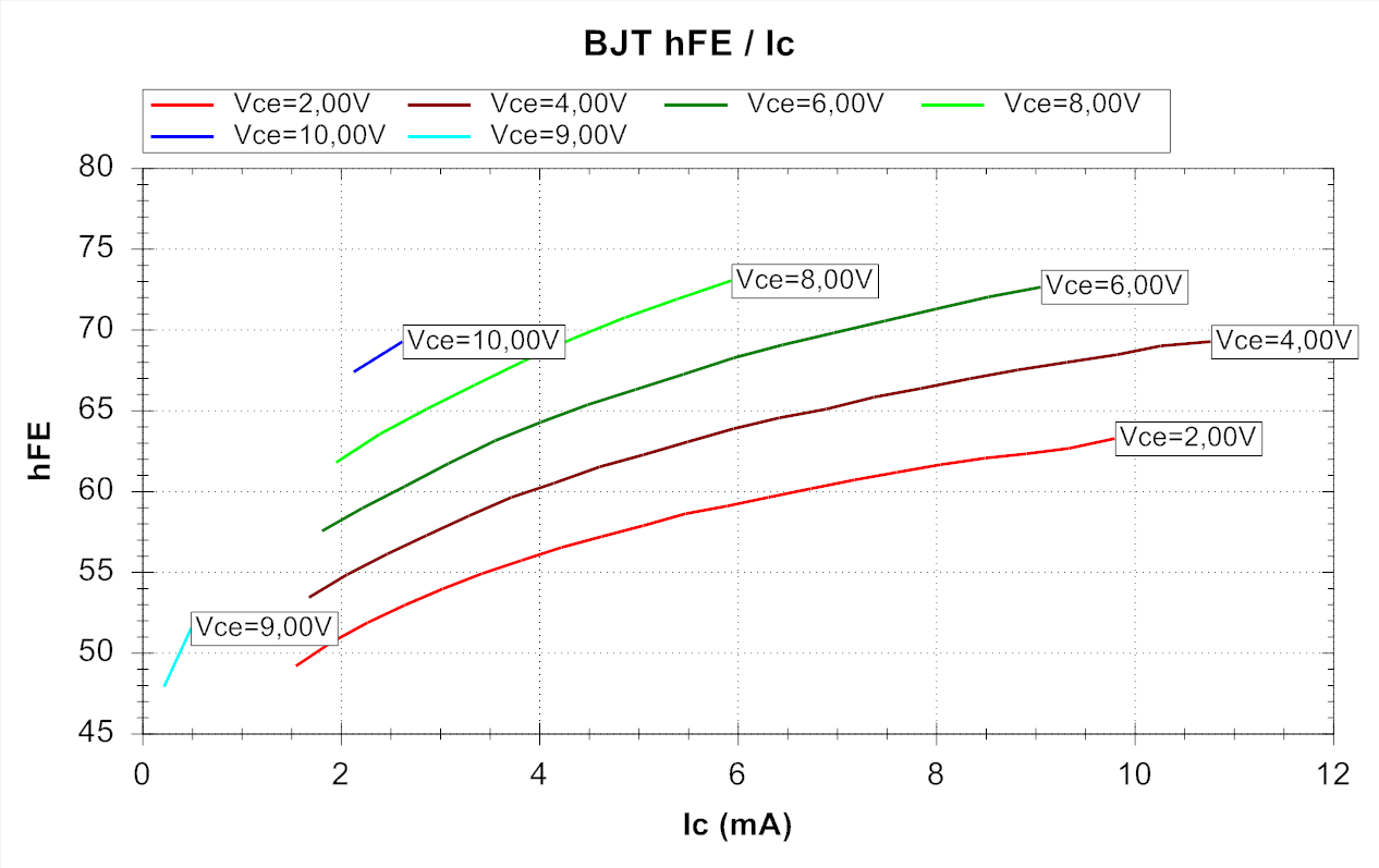 Russian Ge Transistors For Dummies Create Hfe Tester Circuit Design As A Tool In Electronic Vce900v Curve Is The Smallbear Test Ib Two Points 4ua And 9ua Vce9v More Accurate Hfe5151 At 04887ma